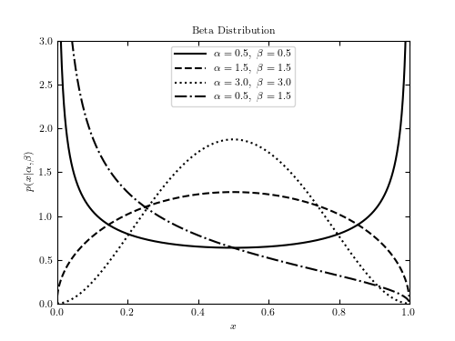 Example Of A Beta Distribution Astroml 02 Documentation