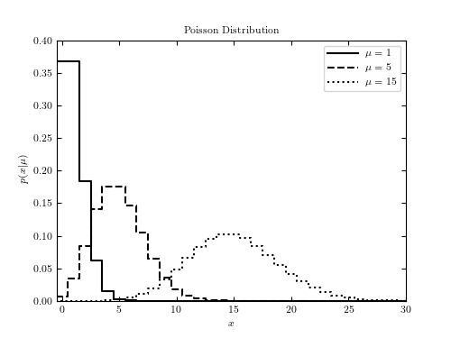 ../../_images/fig_poisson_distribution_1.png