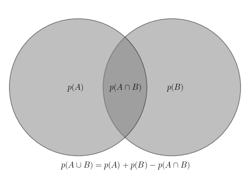 sum of probabilities