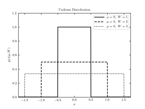 Example Of A Uniform Distribution Astroml 02 Documentation
