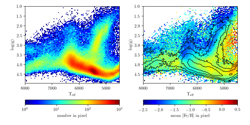 Stellar parameters hess diagram astroml 02 documentation imagesplotsdsssspp1g ccuart Images