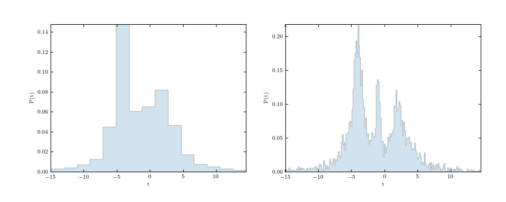../../_images/plot_bayesian_blocks_1.png