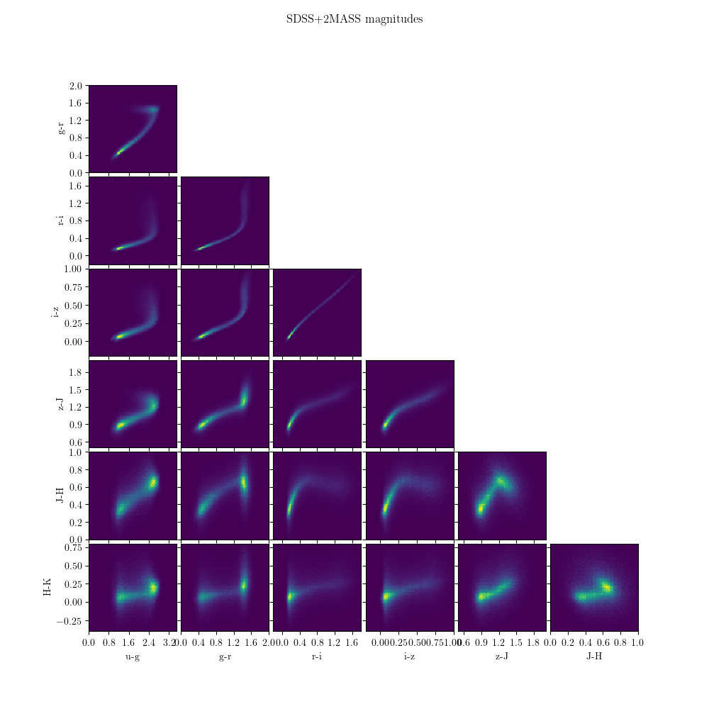 ../_images/plot_sdss_S82standards_21.png