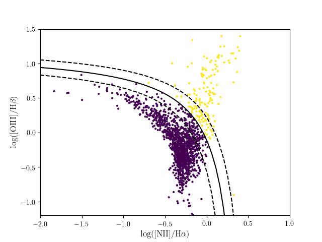 ../../_images/plot_sdss_line_ratios_1.png