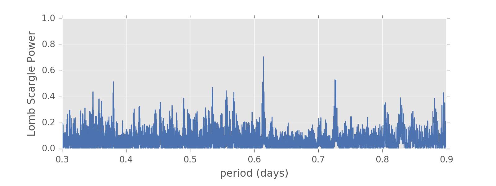 Lomb-Scargle Periodogram — gatspy 0 3 documentation