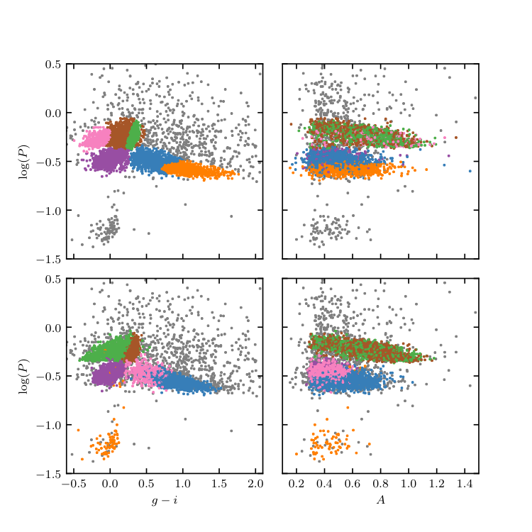Clustering of LINEAR data — astroML 0 4 documentation