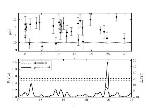 Generalized vs Standard Lomb-Scargle — astroML 0 4 documentation