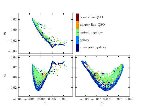 PCA Projection of SDSS Spectra — astroML 0 4 documentation