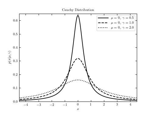 Example of a Cauchy distribution — astroML 0 4 documentation