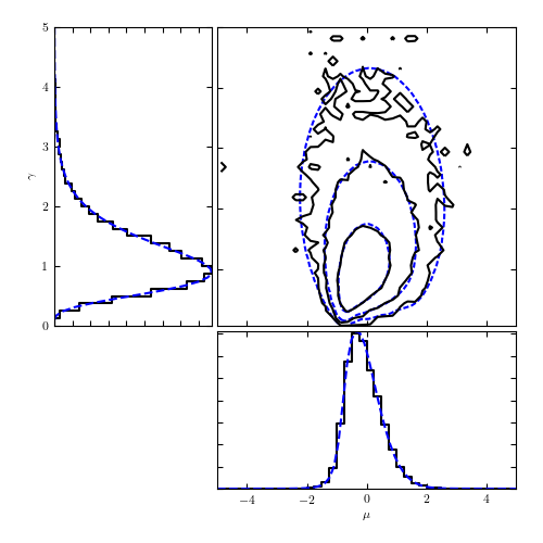 MCMC for the Cauchy distribution — astroML 0 4 documentation
