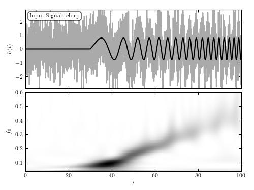 Chirp wavelet PSD — astroML 0 4 documentation