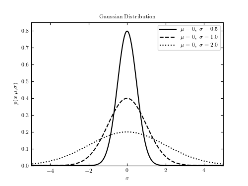Example of a Gaussian distribution — astroML 0 4 documentation