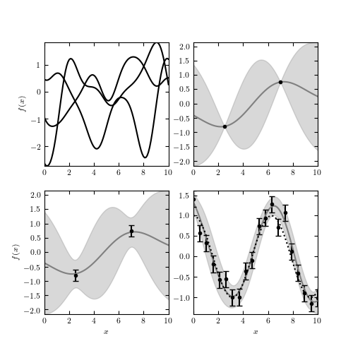 Gaussian Process Example — astroML 0 4 documentation