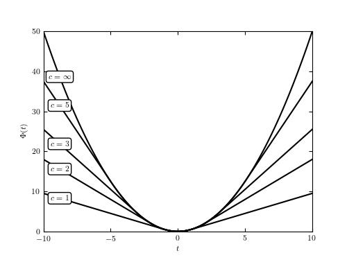 Huber Loss Function — astroML 0 4 documentation