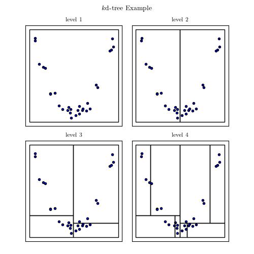 KD Tree Example — astroML 0 4 documentation