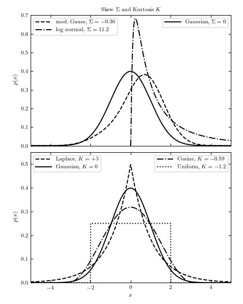 Kurtosis and Skew — astroML 0 4 documentation