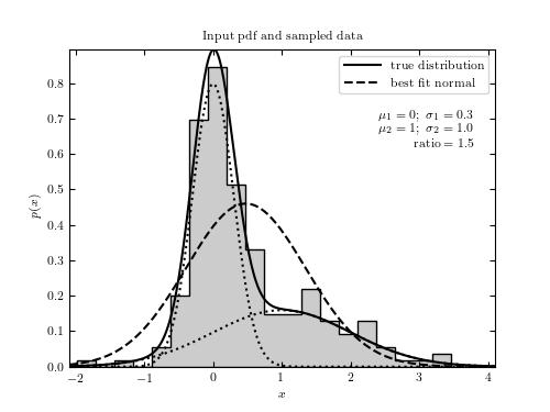 Histogram for Double-gaussian model test — astroML 0 4