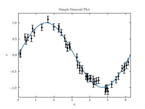 Examples of Plotting with Matplotlib — astroML 0 4 documentation