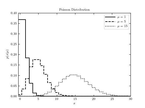Cdf Python Example