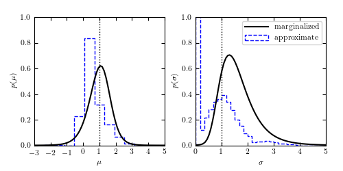 Gaussian Distribution with Gaussian Errors — astroML 0 4