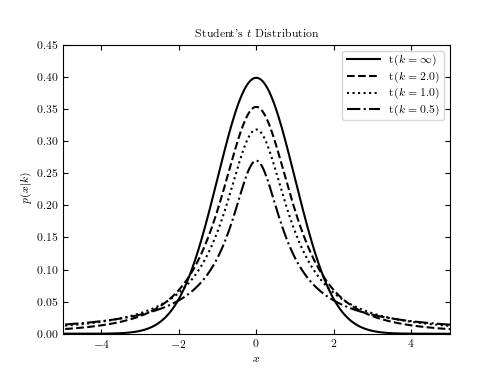 Example of Student's t distribution — astroML 0 4 documentation