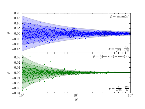 astroML: Python Datamining for Astronomy — astroML 0 4 documentation