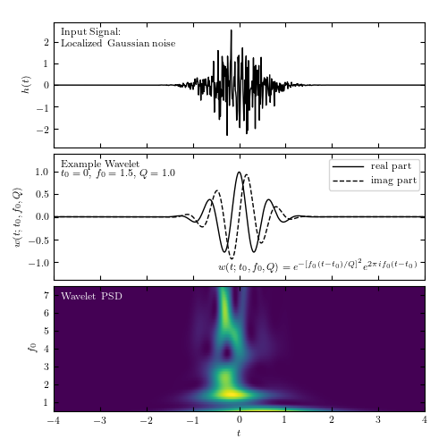 Wavelet transform of Gaussian Noise — astroML 0 4 documentation