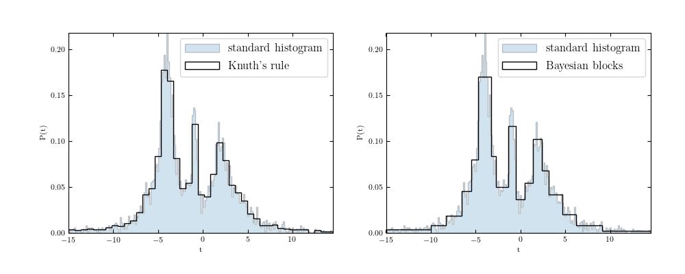 Bayesian Blocks for Histograms — astroML 0 4 documentation